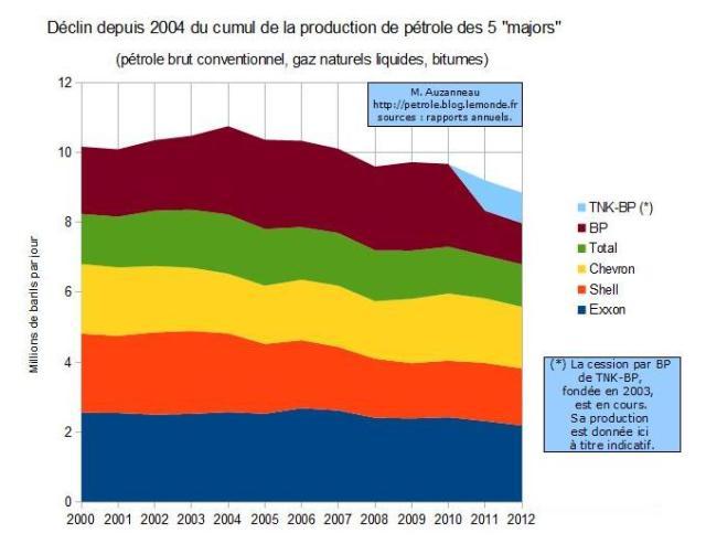 http://petrole.blog.lemonde.fr/2013/02/21/la-production-totale-des-5-majors-du-petrole-est-en-declin-depuis-2004/