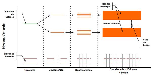 propri_semiconducteurs_image_01